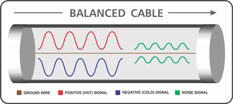 balanced cable